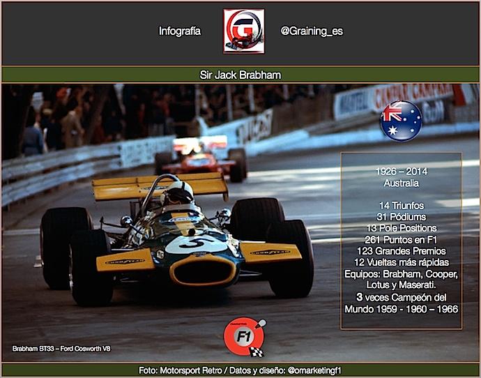 Un día como hoy en 1926 nació el 3 veces campeón del mundo Sir Jack Brabham