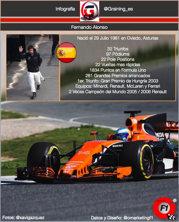 Fernando Alonso celebra su cumpleaños, nació un día como hoy en 1981