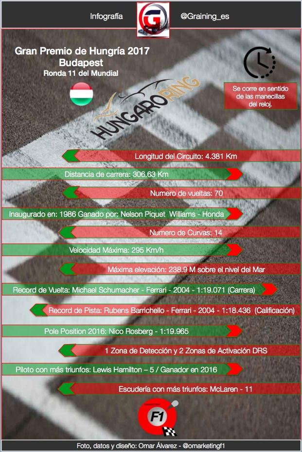 Datos y Records Previo al Gran Premio de Hungria 2017