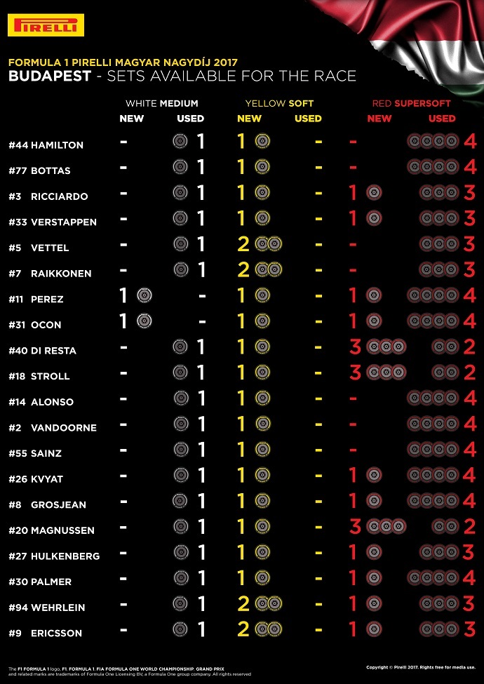 infografia de pirelli con los sets disponibles para la carrera