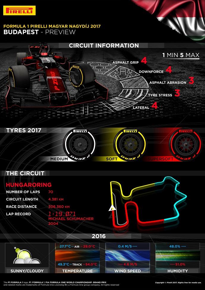 Graining. Infografía Pirelli para Hungaroring