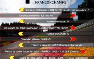 Ficha técnica del Circuito de Spa Francorchamps rumbo al GP de Bélgica.