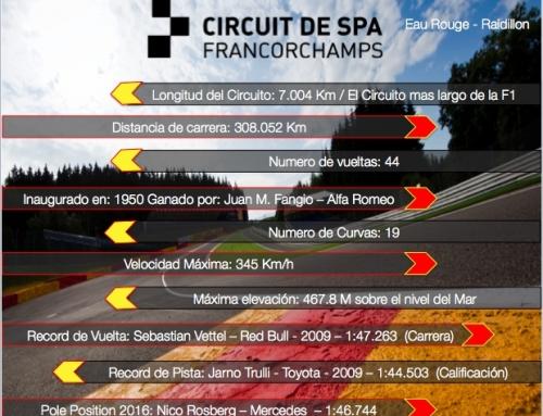 """""""Ficha técnica del Circuito Spa Francorchamps rumbo al GP de Bélgica 2017""""."""