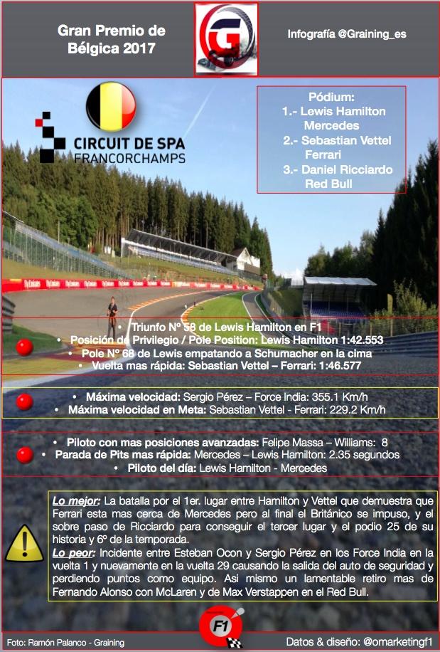 Reflejos del GP de Bélgica en Spa por @omarketingf1