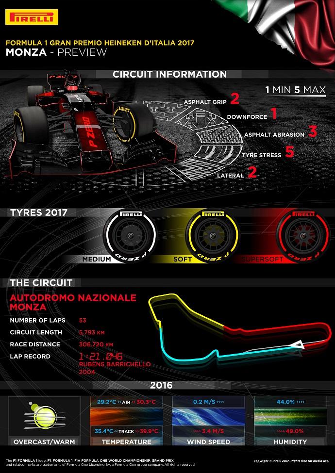 Infografía pirelli para el G.P. de Monza