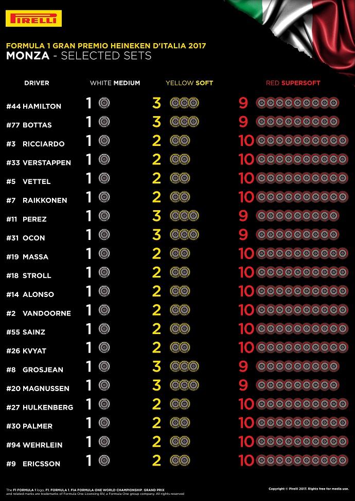 Pirelli muestra los compuestos elegidos por los pilotos para el gp de monza