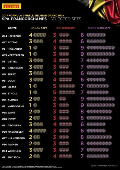 Pirelli muestra los compuestos elegidos por los pilotos para Spa Francorchamps