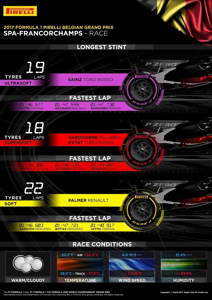 Infografía Pirelli con los datos del G.P. de Bélgica