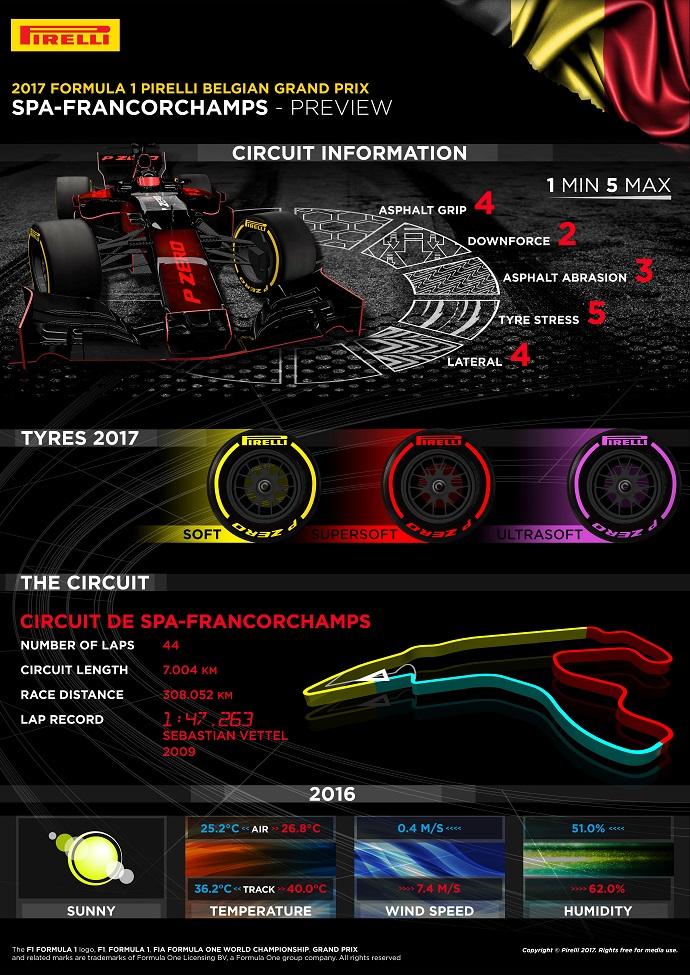 infografia pirelli para el gp de belgica
