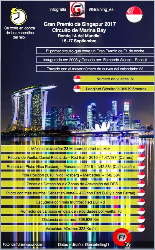 Datos y Records del trazado de Marina Bay en el GP de Singapur.