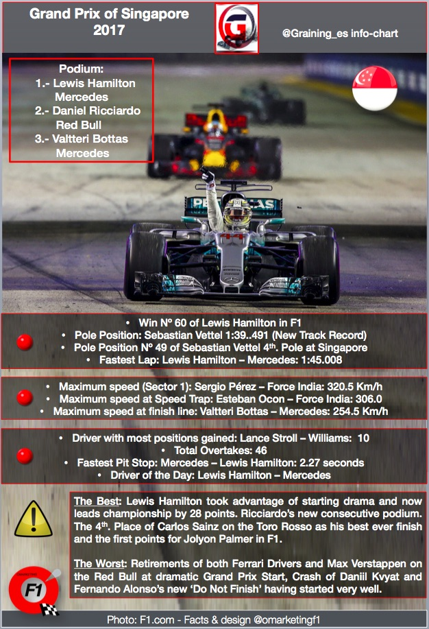 @omarketingf1 Facts Gran Prix of Singapore 2017.