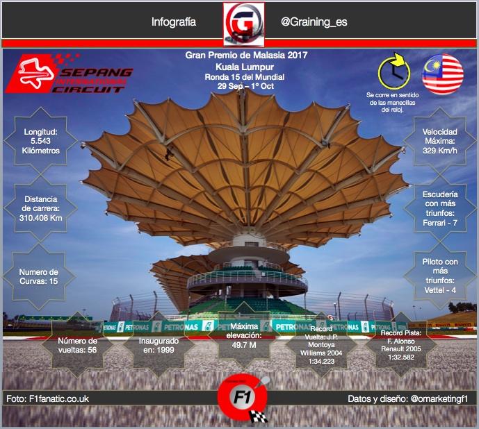 Ficha técnica del Circuito de Sepang, Kuala Lumpur previo al GP de malasia 2017.
