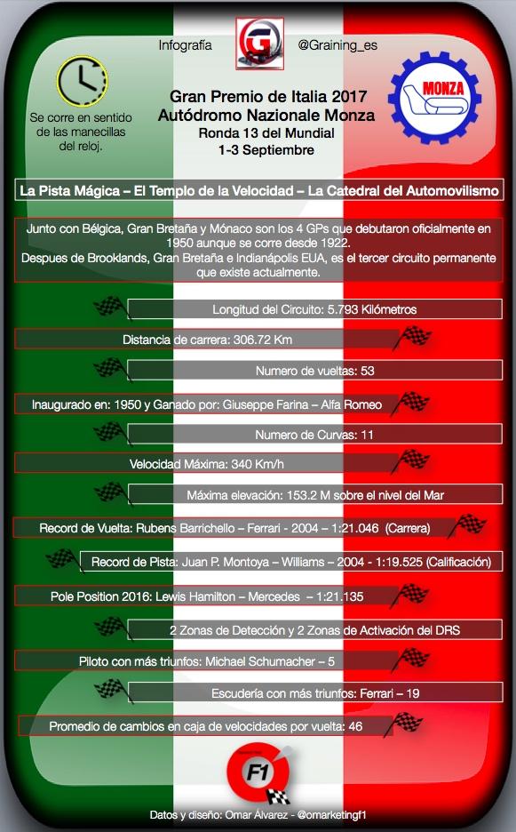 Infografia Graining Ficha Tecnica del Gran Prmeio de Italia en Monza 2017