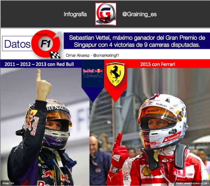Vettel es el máximo ganador y Poleman en Singapur.