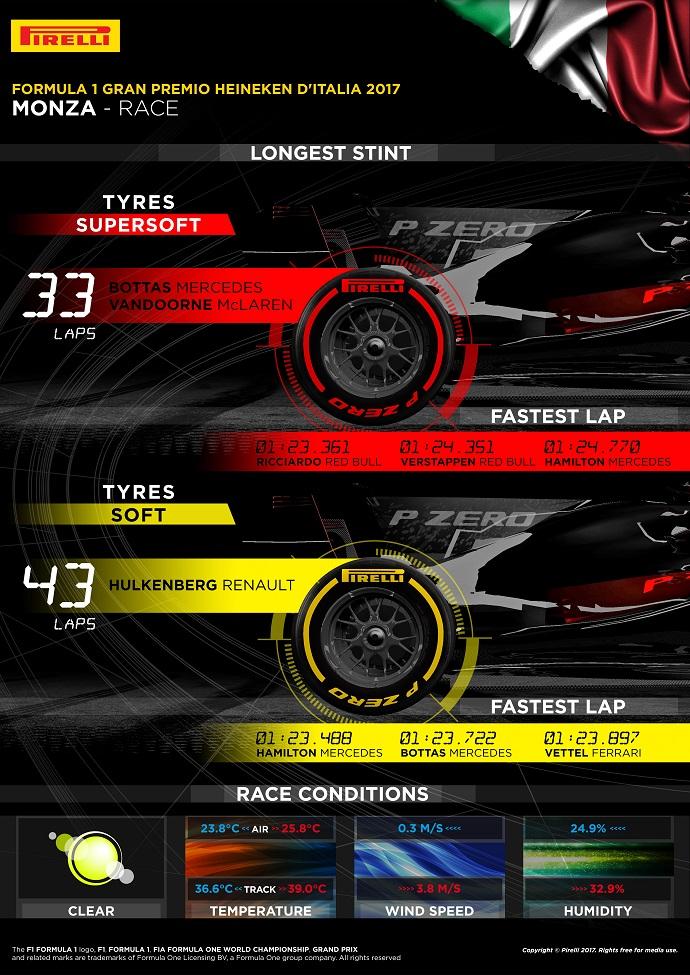 Infografía Pirelli con los datos del G.P. de Italia