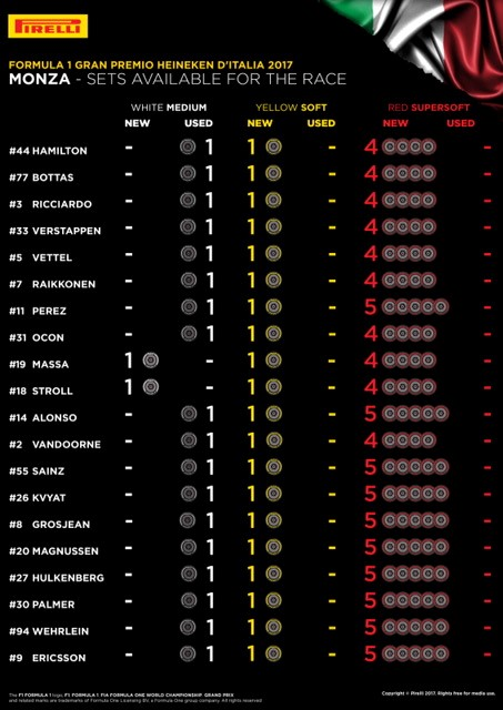 Pirelli : Compuestos disponibles para la carrera en el G.P. de Italia