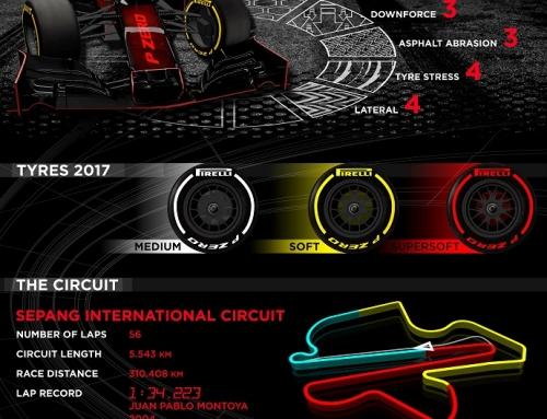 Infografía Pirelli para el G.P. de Malasia