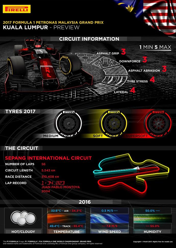 graining Infografía Pirelli para el G.P. de Malasia