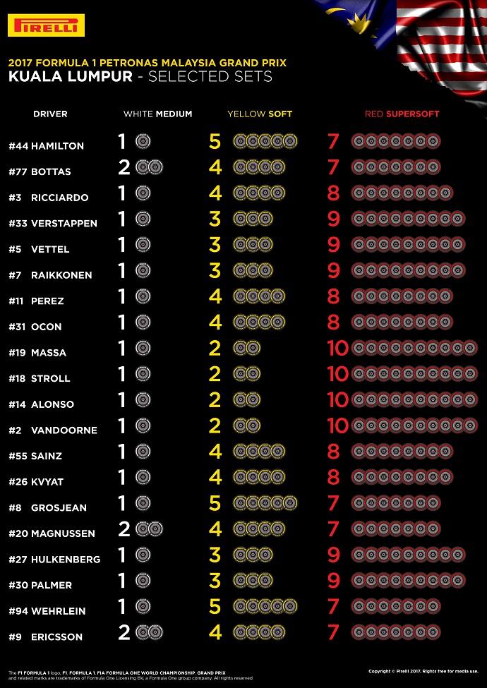 Inforgrafía de Pirelli con los compuestos elegidos por los pilotos para el G.P. de Malasia