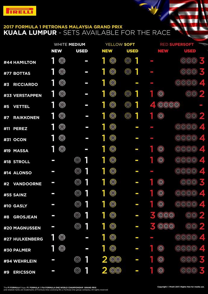 Infografía Pirelli con los compuestos disponibles por cada piloto para la carrera