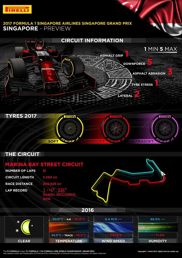 Infografía de Pirelli para el G.P. de Singapur