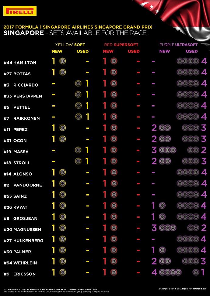 Infografía de Pirelli con los sets disponibles para la carrera