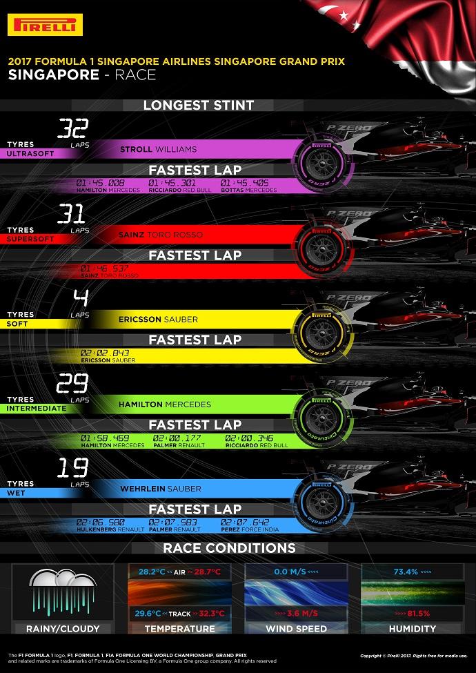 Infografía de Pirelli con los datos del G.P. de Singapur