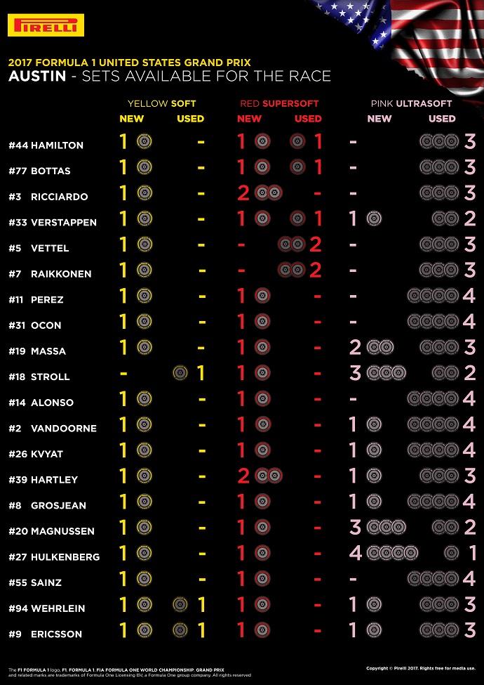 Infografía de Pirelli con los compuestos disponibles para la carrera que le quedan a cada piloto
