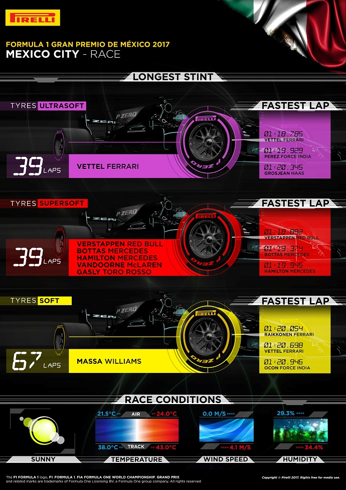 Infografía de Pirelli con los datos del G.P. de México