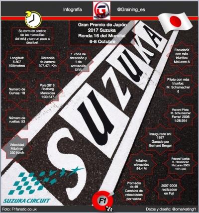 Ficha técnica del Circuito de Suzuka Previo al GP de Japón 2017. @omarketingf1
