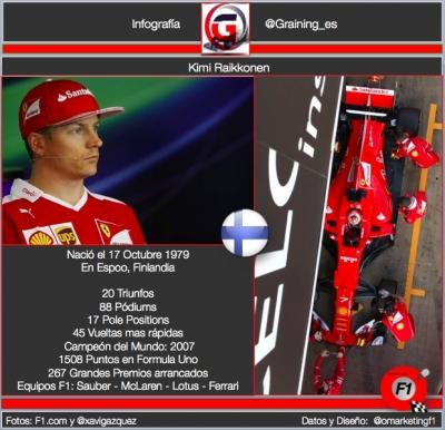 Un dia como hoy nació Kimi Raikkonen 'El Hombre de Hielo' @omarketingf1