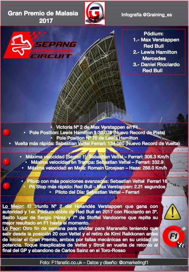 Infografia con los Reflejos del GP de malasia 2017. @omarketingf1