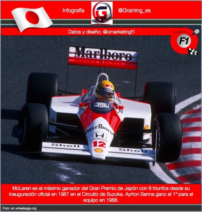 McLaren es la escuderia con mas triunfos en el GP de Japón. Senna ganó el primero    de ellos en 1988. @omarketingf1