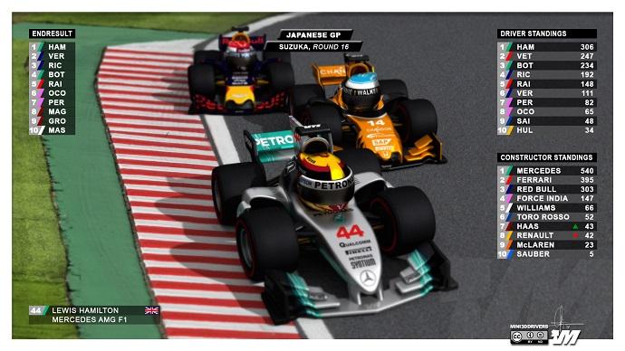Clasificación al final del G.P. de Japón, Mundial de pilotos y constructores por los @Mini3Ddrivers