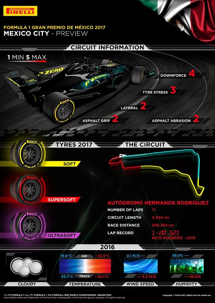 Infografía de Pirelli para el G.P. de México