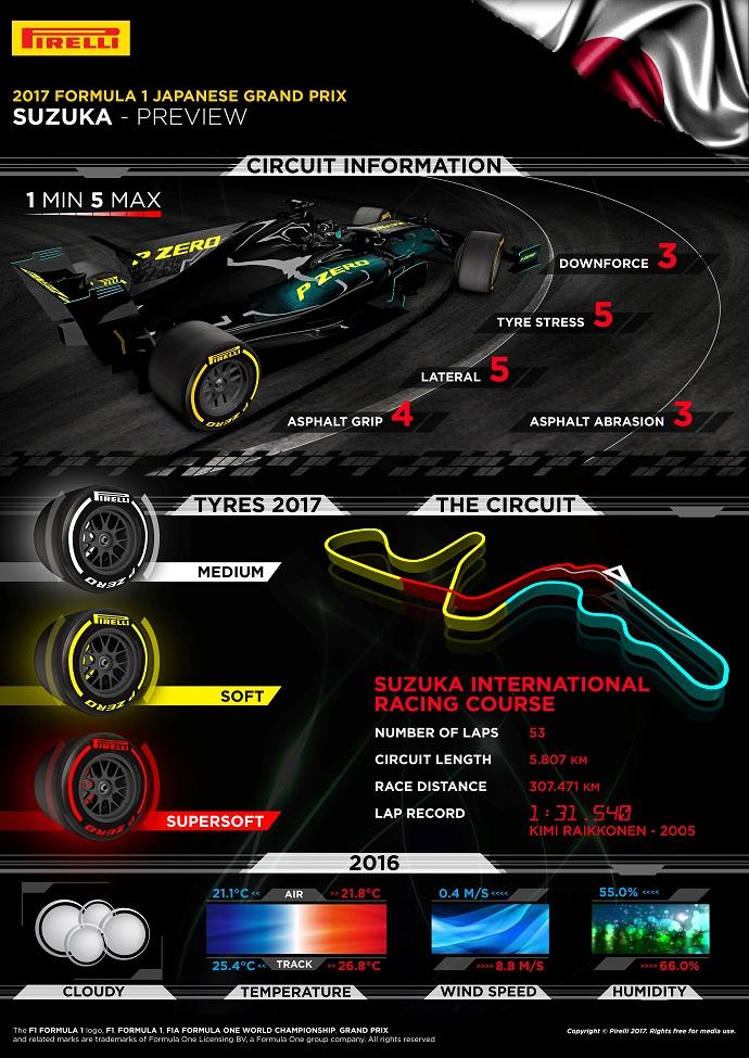 Infografía de Pirelli para el G.P. de Japón