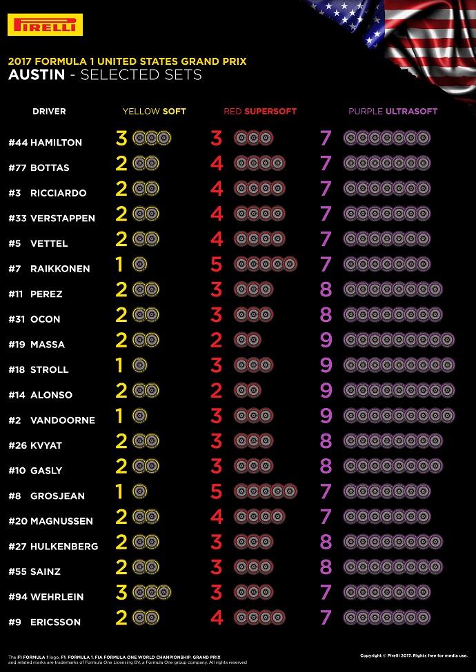 Infografía de Pirelli con los compuestos elegidos por los pilotos para el G.P. de Estados Unidos