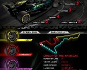 Infografía de Pirelli con la información del Circuito de las Américas
