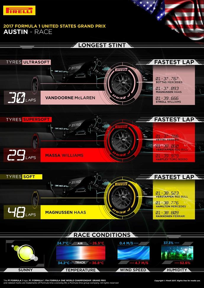 Infografía de Pirelli con los datos del G.P. de Estados Unidos