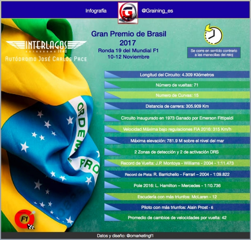 Ficha Técnica Interlagos, Previo al GP de Brasil 2017. @omarketingf1