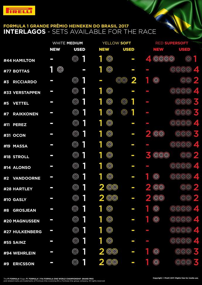 Infografía de Pirelli con los compuestos de los que dispone cada piloto para la carrera