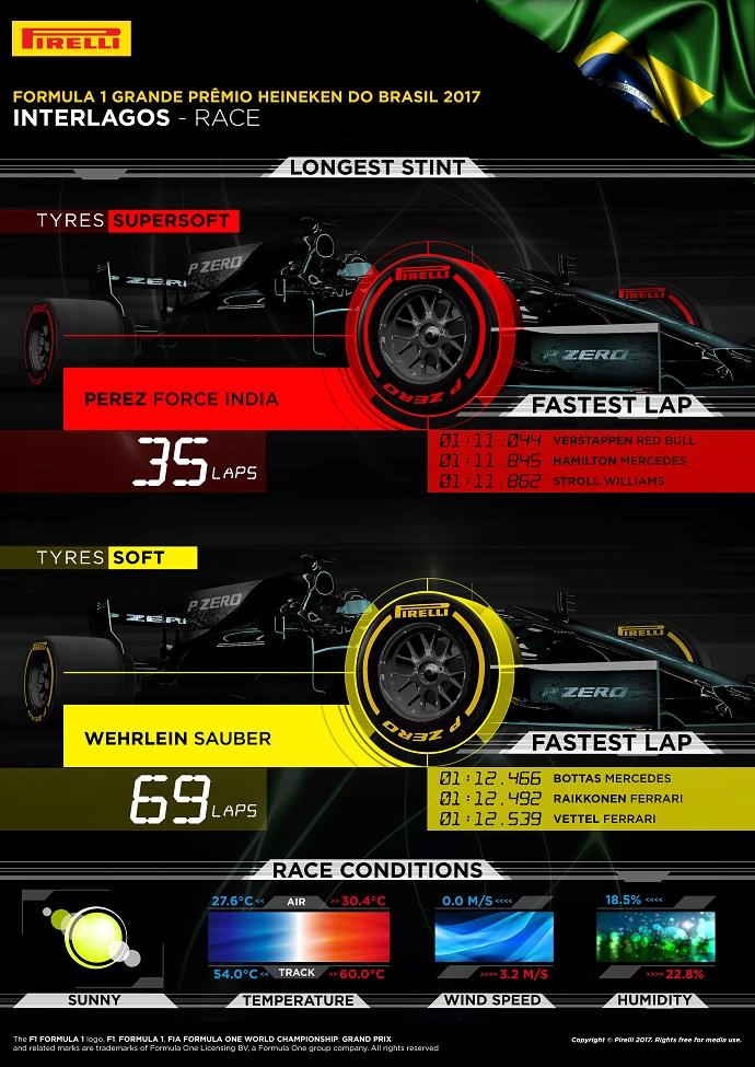 Infografía de Pirelli con los datos del G.P. de Brasil