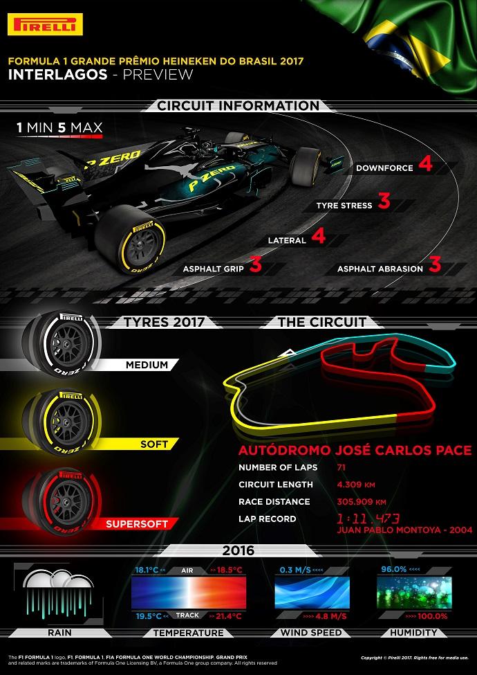 Infografía de Pirelli para el GP de Brasil