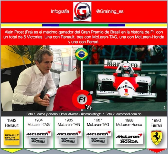 Infografia Alain Prost Maximo ganador en el GP de Brasil. @omarketingf1