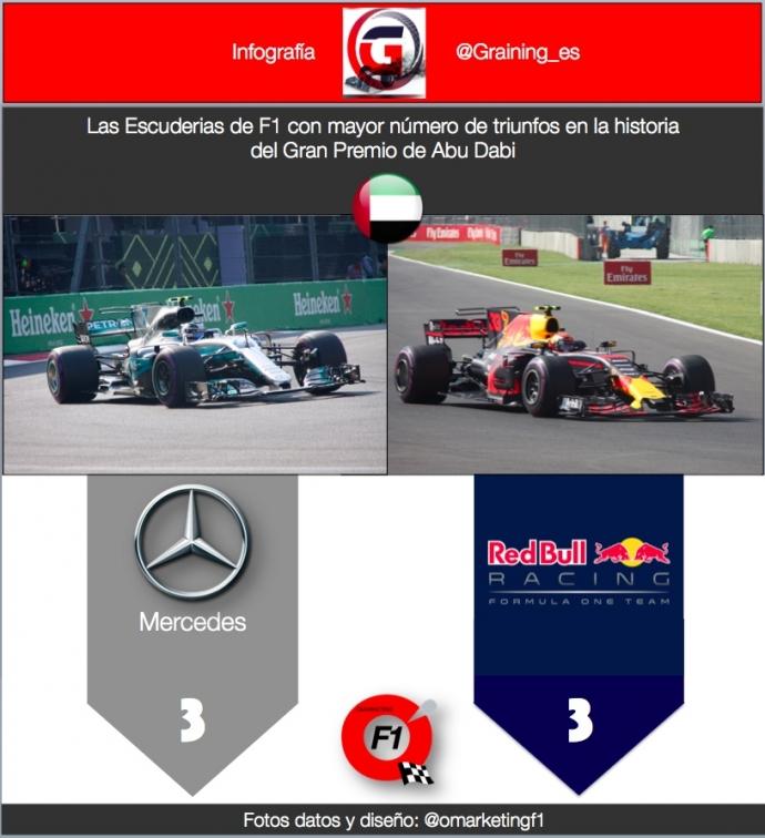 Escuderias con mayor numero de victorias en el GP de Abu Dhabi. @omarketingf1