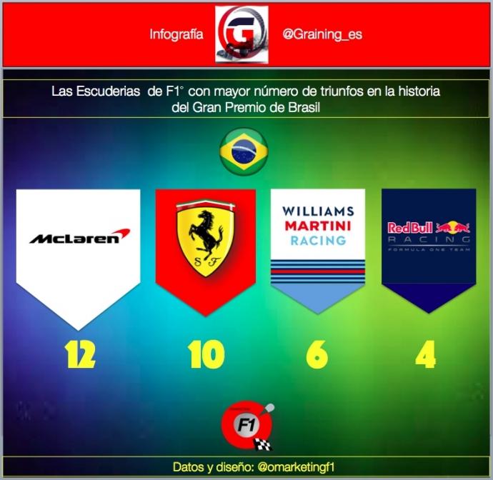 Escuderias con mas triunfos en el GP de Brasil. @omarketingf1