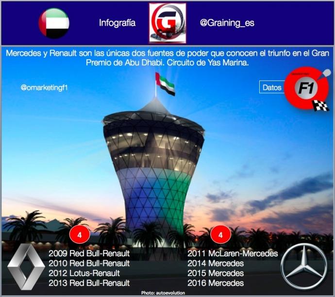 Infografia con las Fuentes de Poder ganadoras en el GP de Abu Dhabi. @omarketingf1