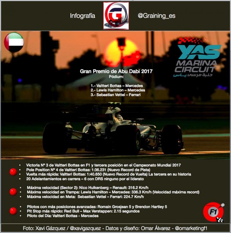 Infografia Reflejos del GP de Abu Dabi 2017. @omarketingf1