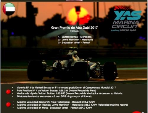 """""""Reflejos del GP de Abu Dabi 2017"""""""