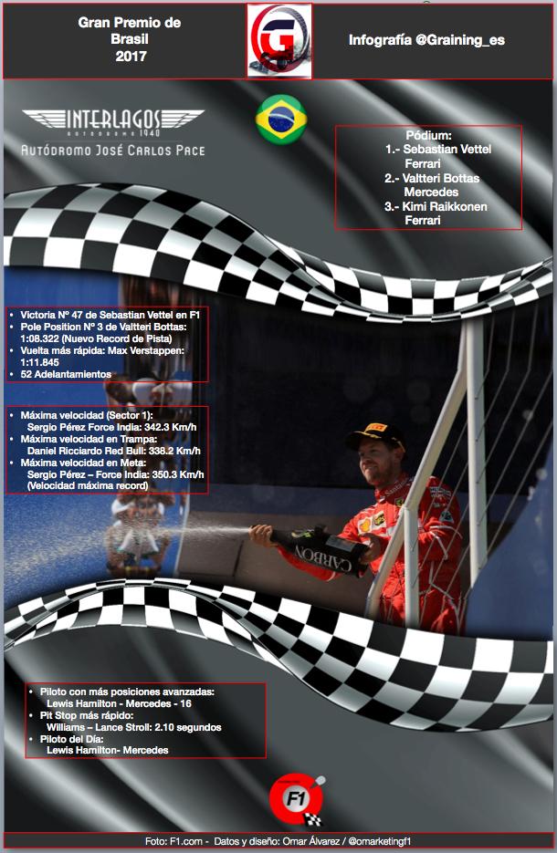 Datos y Records del GP de Brasil por @omarketingf1